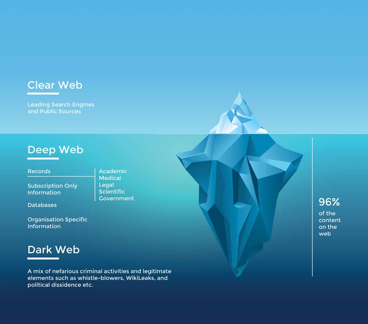 ice berg depicting the difference between dark web and clear web