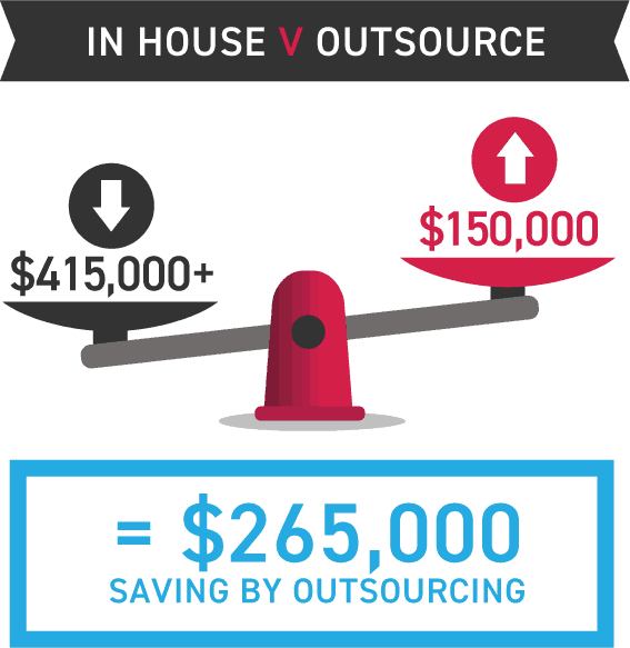 cost comparison of having inhouse security resources vs working with managed security service providers